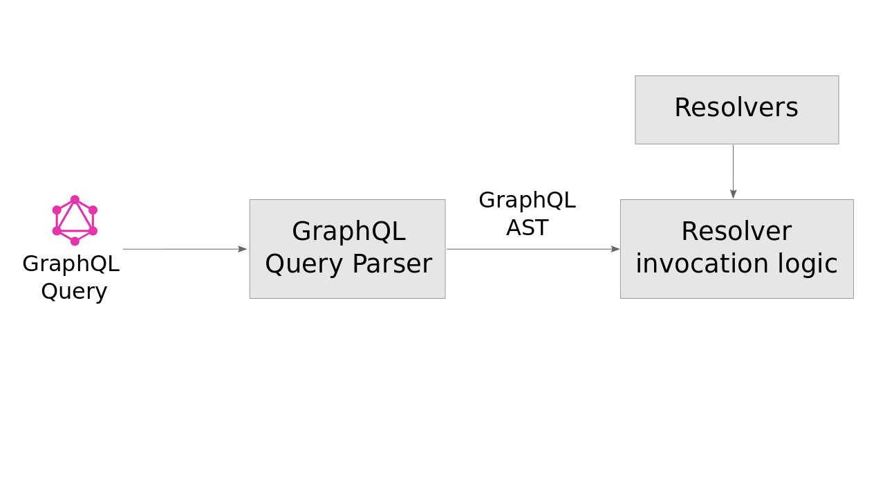 Schemaless GraphQL Architecture